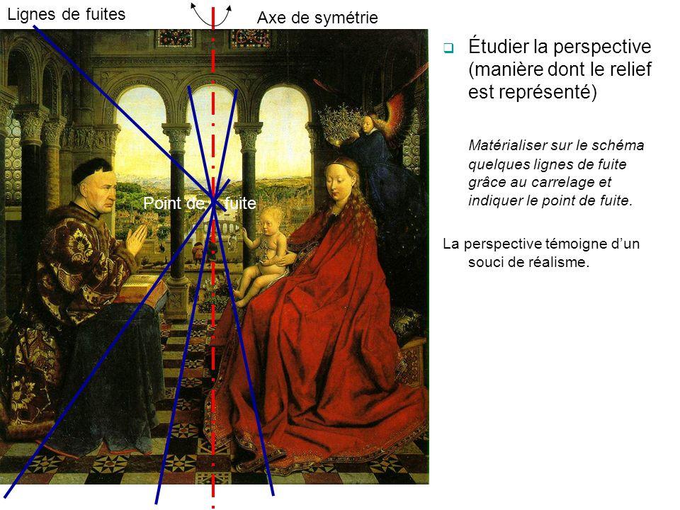 Axe de symétrie Lignes de fuites Point de fuite Étudier la perspective (manière dont le relief est représenté) Matérialiser sur le schéma quelques lig