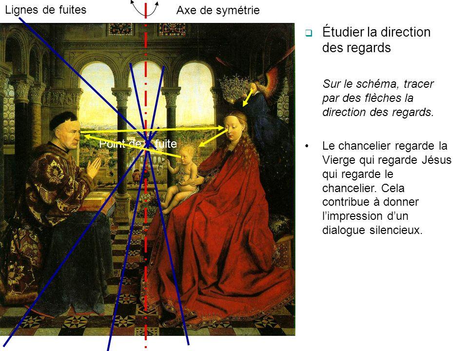 Axe de symétrie Lignes de fuites Point de fuite Étudier la direction des regards Sur le schéma, tracer par des flèches la direction des regards. Le ch