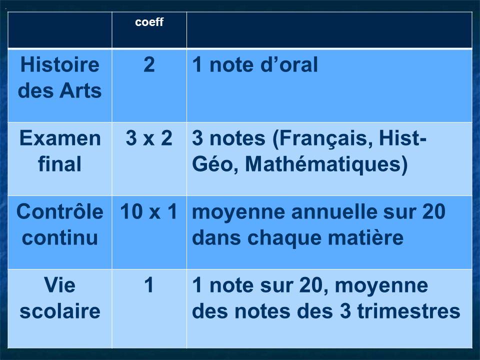 . coeff Histoire des Arts 21 note doral Examen final 3 x 23 notes (Français, Hist- Géo, Mathématiques) Contrôle continu 10 x 1moyenne annuelle sur 20