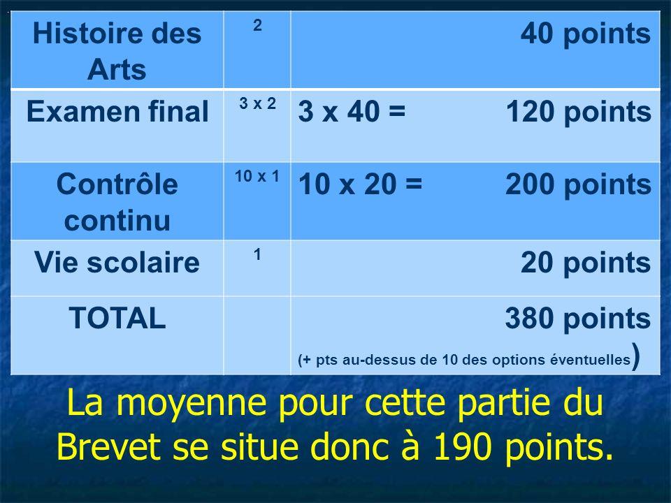 . Histoire des Arts 2 40 points Examen final 3 x 2 3 x 40 = 120 points Contrôle continu 10 x 1 10 x 20 = 200 points Vie scolaire 1 20 points TOTAL 380