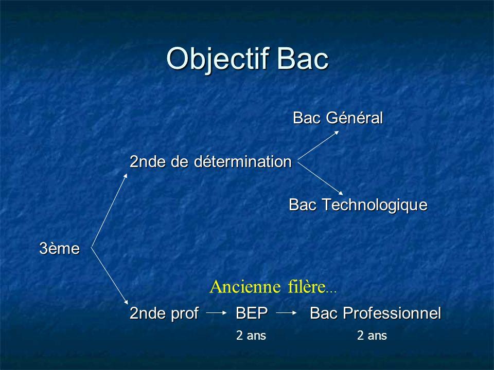 Objectif Bac Bac Général Bac Général 2nde de détermination 2nde de détermination Bac Technologique Bac Technologique 3ème 3ème 2nde prof BEP Bac Profe