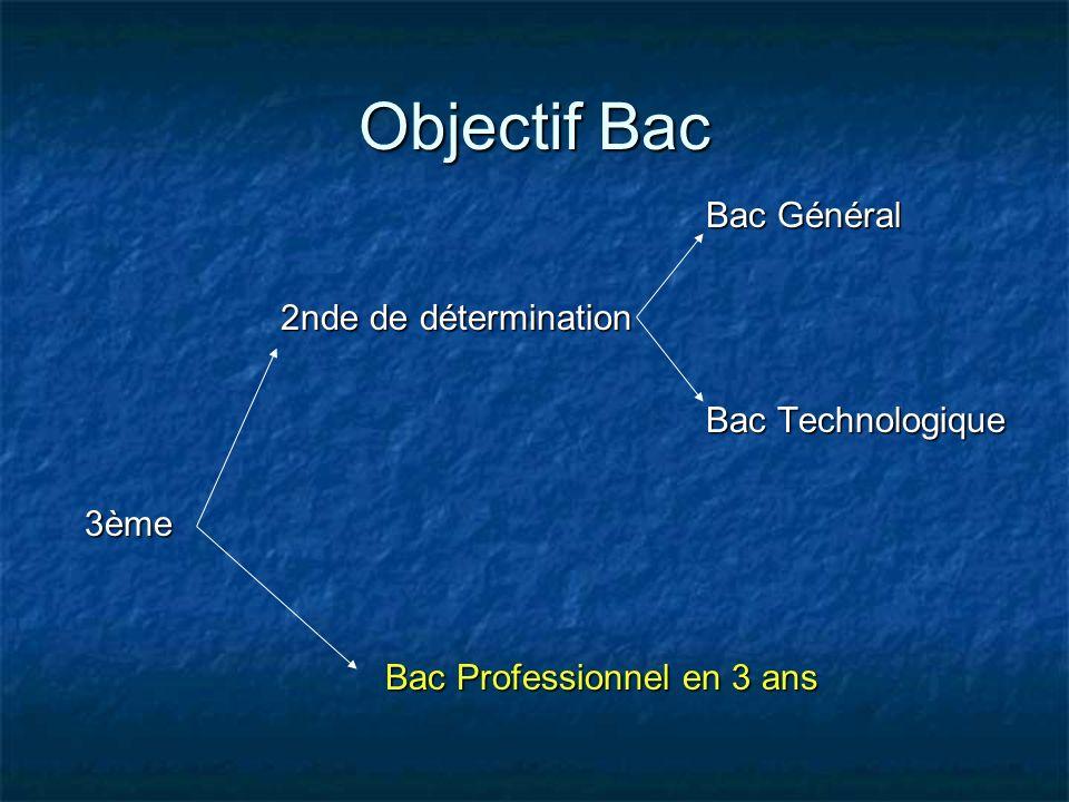 Objectif Bac Bac Général Bac Général 2nde de détermination 2nde de détermination Bac Technologique Bac Technologique 3ème 3ème Bac Professionnel en 3