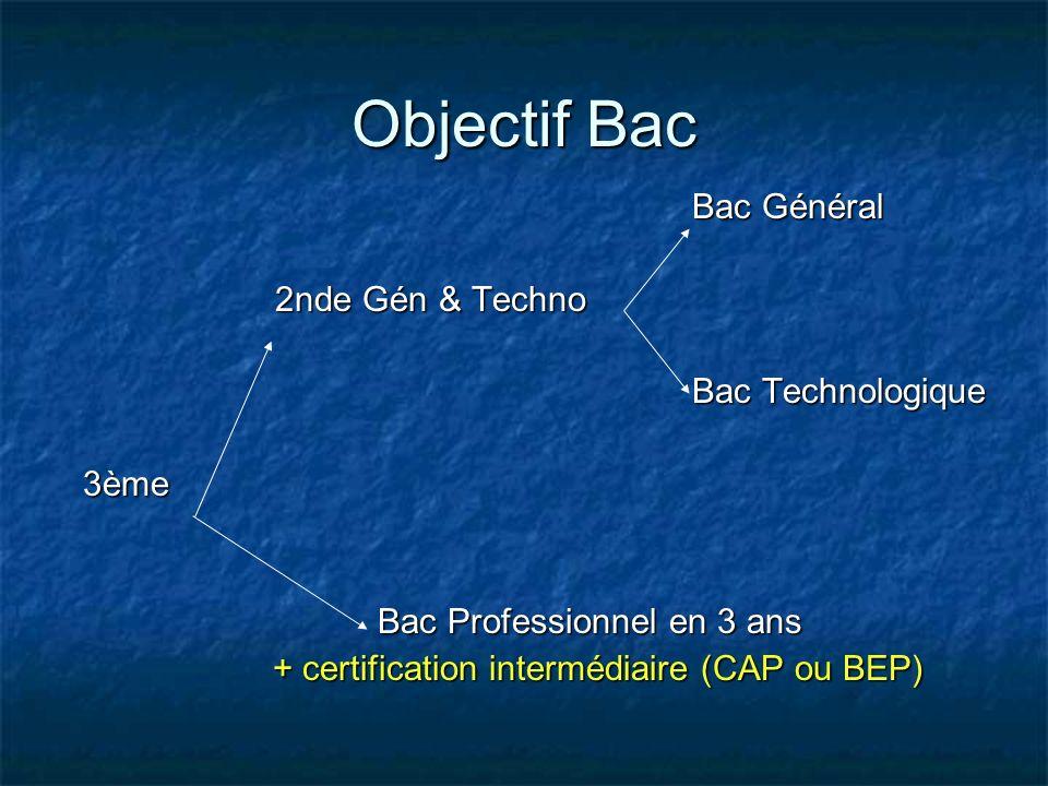 Objectif Bac Bac Général Bac Général 2nde Gén & Techno 2nde Gén & Techno Bac Technologique Bac Technologique 3ème 3ème Bac Professionnel en 3 ans Bac