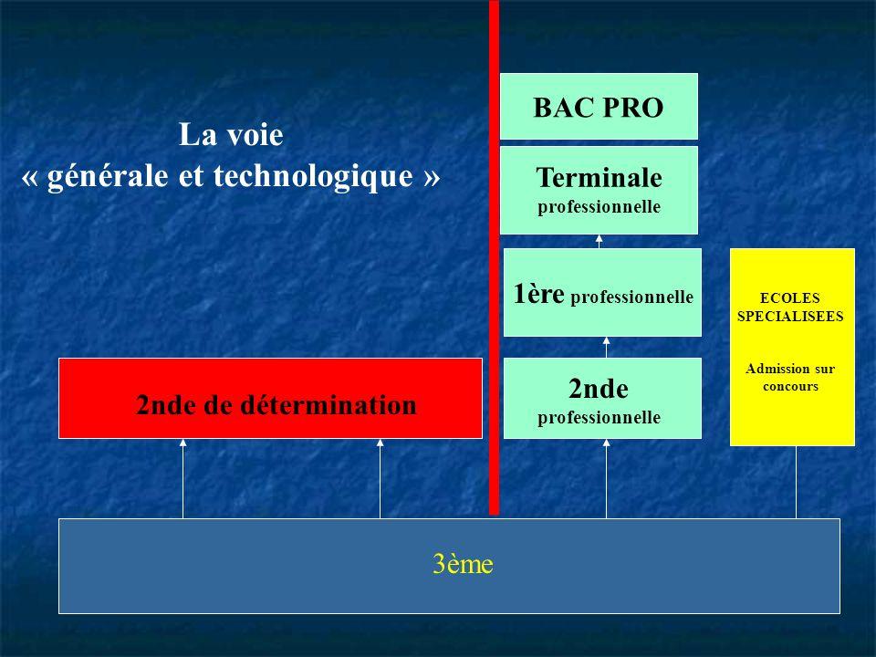 3ème ECOLES SPECIALISEES Admission sur concours 1ère professionnelle 2nde professionnelle 2nde de détermination Terminale professionnelle BAC PRO La v
