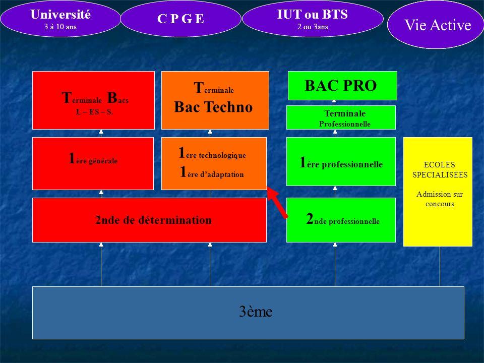3ème ECOLES SPECIALISEES Admission sur concours Terminale de C.A.P. ou B.E.. 2 nde Professionnelle pour C.A.P. ou B.E.P. Vie Active 1 ère Technologiqu