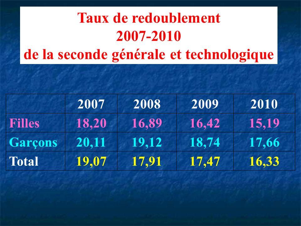 Taux de redoublement 2007-2010 de la seconde générale et technologique 2007200820092010 Filles18,2016,8916,4215,19 Garçons20,1119,1218,7417,66 Total19