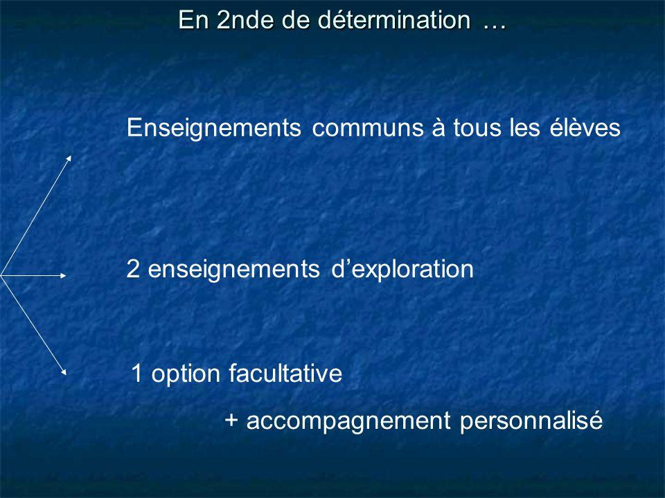 Enseignements communs à tous les élèves En 2nde de détermination … 2 enseignements dexploration 1 option facultative + accompagnement personnalisé