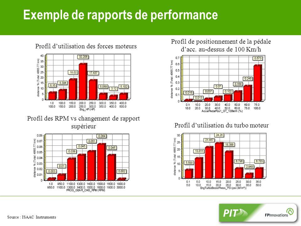 Exemple de rapports de performance Source : ISAAC Instruments Profil dutilisation des forces moteurs Profil de positionnement de la pédale dacc.
