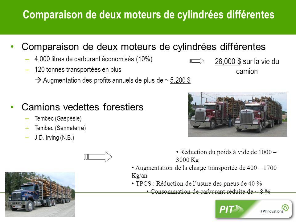Comparaison de deux moteurs de cylindrées différentes – 4,000 litres de carburant économisés (10%) – 120 tonnes transportées en plus Augmentation des profits annuels de plus de ~ 5,200 $ Camions vedettes forestiers – Tembec (Gaspésie) – Tembec (Senneterre) – J.D.