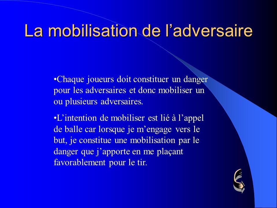 La mobilisation de ladversaire Chaque joueurs doit constituer un danger pour les adversaires et donc mobiliser un ou plusieurs adversaires. Lintention