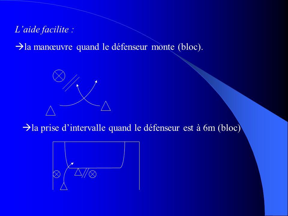 Laide facilite : la manœuvre quand le défenseur monte (bloc). la prise dintervalle quand le défenseur est à 6m (bloc)