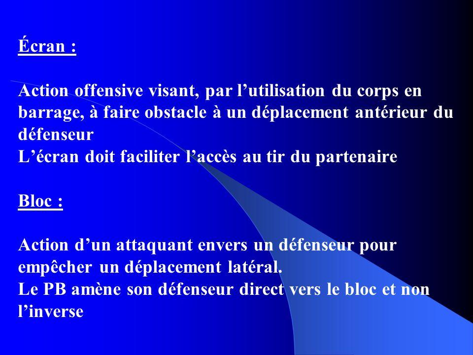 Écran : Action offensive visant, par lutilisation du corps en barrage, à faire obstacle à un déplacement antérieur du défenseur Lécran doit faciliter