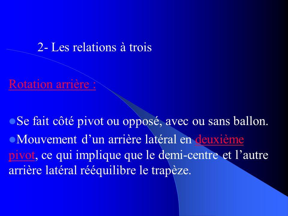2- Les relations à trois Rotation arrière : Se fait côté pivot ou opposé, avec ou sans ballon. Mouvement dun arrière latéral en deuxième pivot, ce qui