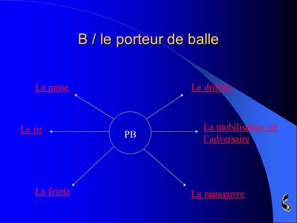 B / le porteur de balle PB La passeLe dribble La mobilisation de ladversaire La manœuvre La feinte Le tir