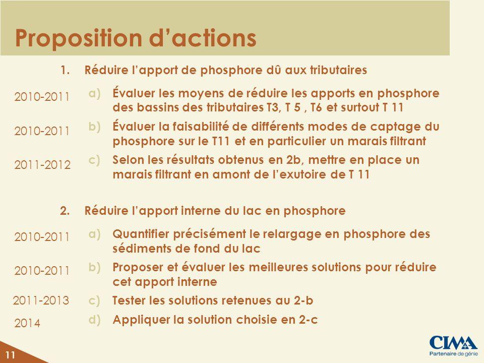 Proposition dactions 1.Réduire lapport de phosphore dû aux tributaires a)Évaluer les moyens de réduire les apports en phosphore des bassins des tributaires T3, T 5, T6 et surtout T 11 b)Évaluer la faisabilité de différents modes de captage du phosphore sur le T11 et en particulier un marais filtrant c)Selon les résultats obtenus en 2b, mettre en place un marais filtrant en amont de lexutoire de T 11 2.Réduire lapport interne du lac en phosphore a)Quantifier précisément le relargage en phosphore des sédiments de fond du lac b)Proposer et évaluer les meilleures solutions pour réduire cet apport interne c)Tester les solutions retenues au 2-b d)Appliquer la solution choisie en 2-c 11 2010-2011 2014 2011-2012 2011-2013