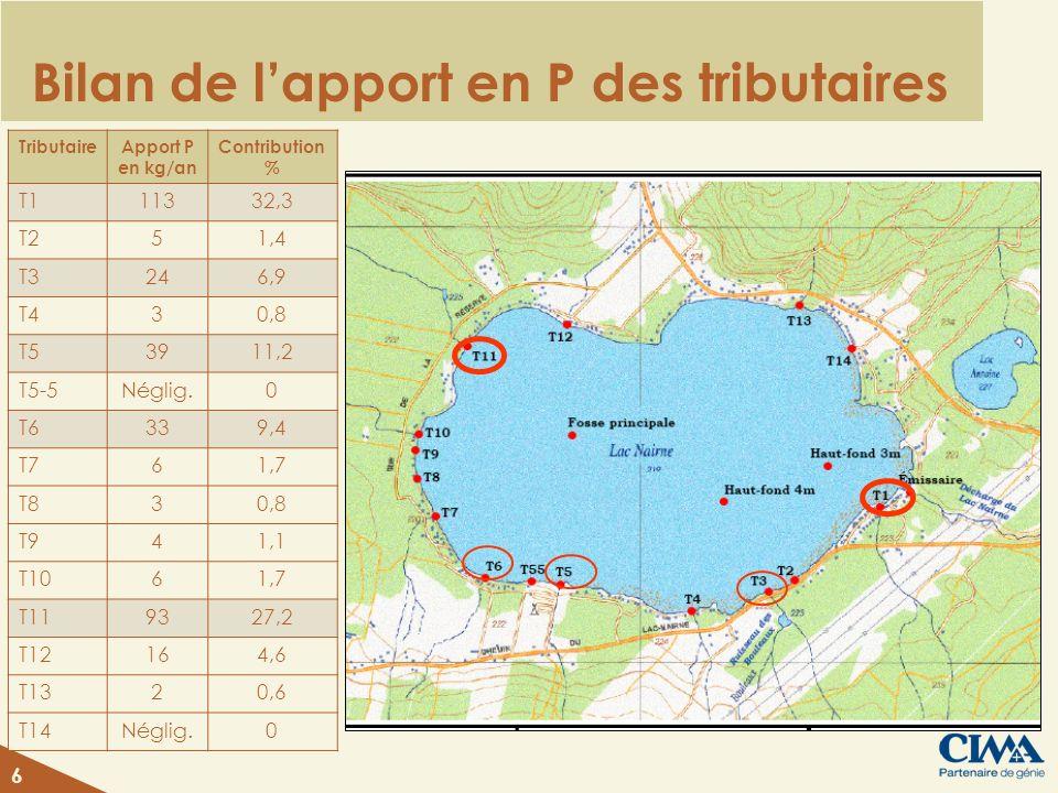 Bilan de lapport en P des tributaires TributaireApport P en kg/an Contribution % T111332,3 T251,4 T3246,9 T430,8 T53911,2 T5-5Néglig.0 T6339,4 T761,7 T830,8 T941,1 T1061,7 T119327,2 T12164,6 T1320,6 T14Néglig.0 6
