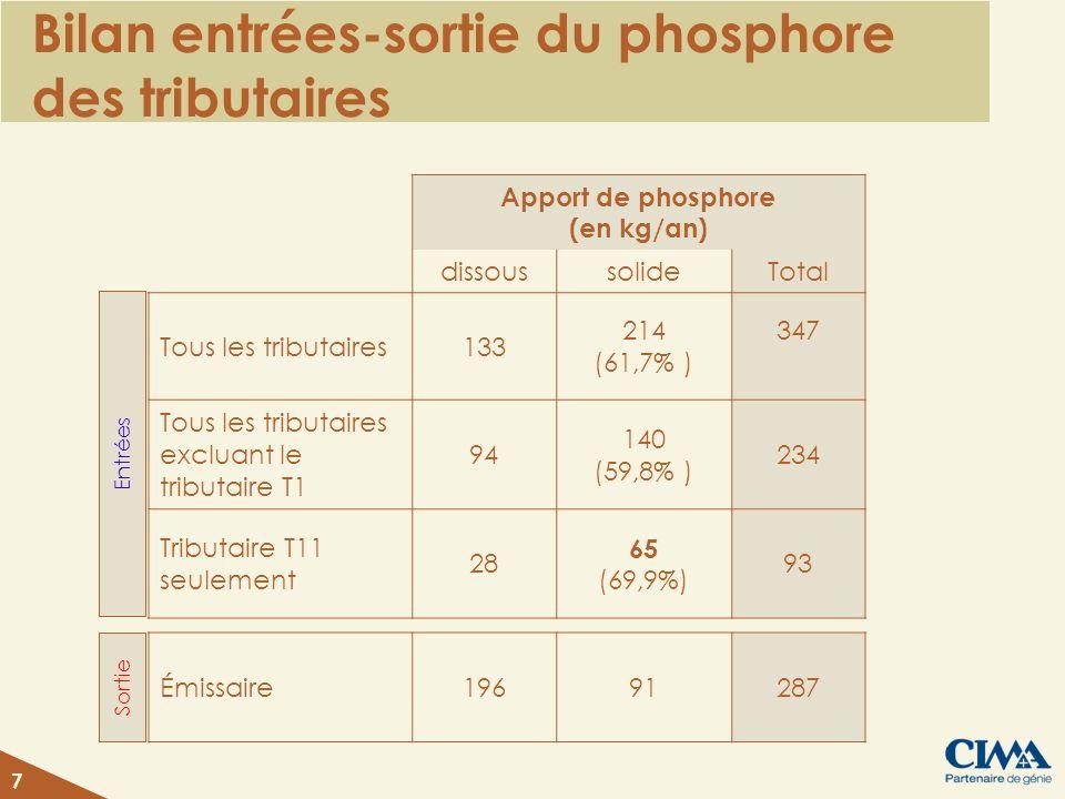 Bilan entrées-sortie du phosphore des tributaires Apport de phosphore (en kg/an) dissoussolideTotal Tous les tributaires133 214 (61,7% ) 347 Tous les tributaires excluant le tributaire T1 94 140 (59,8% ) 234 Tributaire T11 seulement 28 65 (69,9%) 93 7 Émissaire19691287 Entrées Sortie