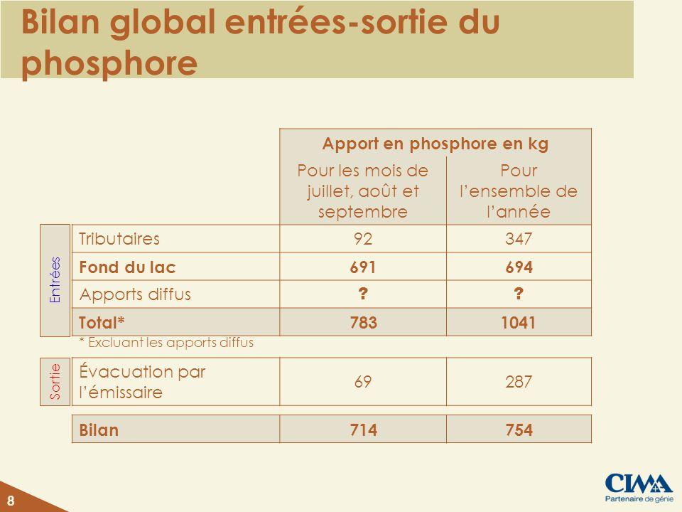 Bilan global entrées-sortie du phosphore Apport en phosphore en kg Pour les mois de juillet, août et septembre Pour lensemble de lannée Tributaires92347 Fond du lac691694 Apports diffus .