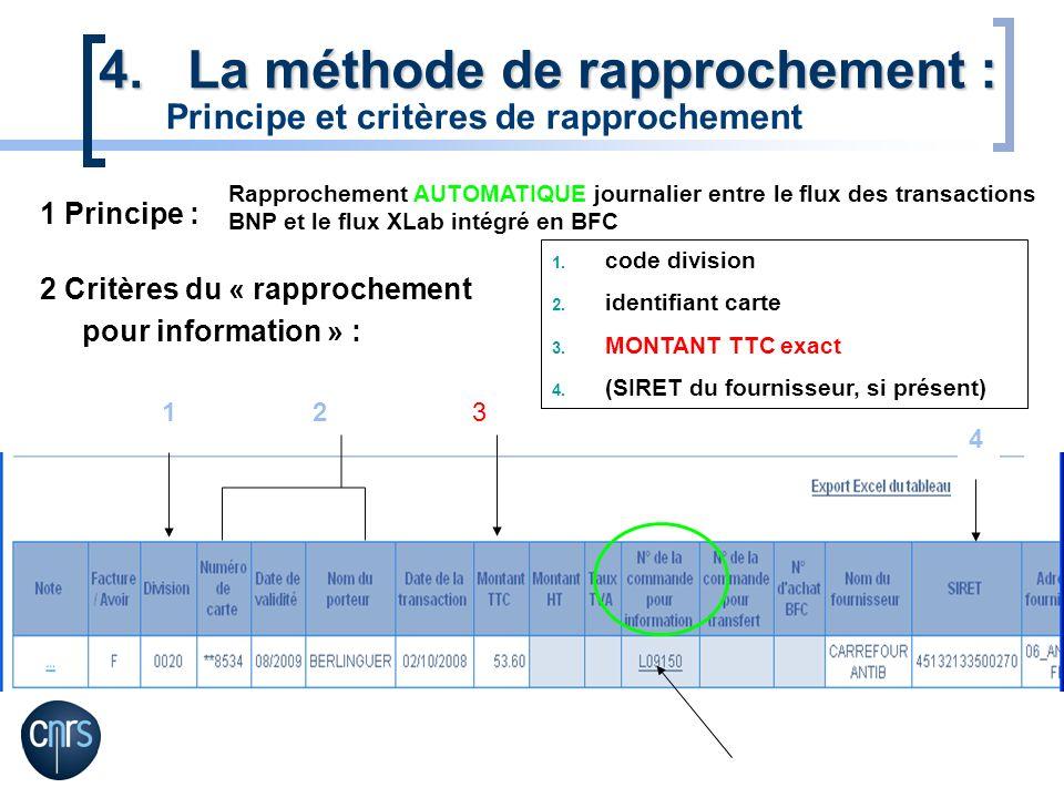 123 4 4.La méthode de rapprochement : Rapprochement AUTOMATIQUE journalier entre le flux des transactions BNP et le flux XLab intégré en BFC 1 Princip