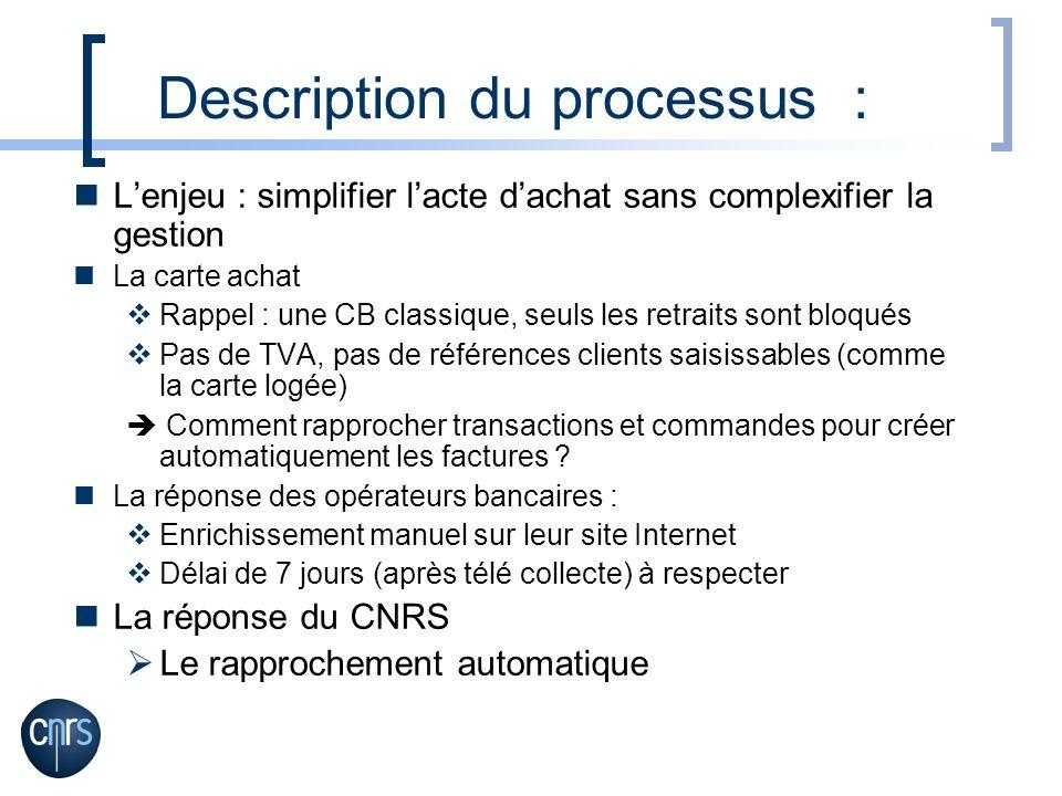 Description du processus : Lenjeu : simplifier lacte dachat sans complexifier la gestion La carte achat Rappel : une CB classique, seuls les retraits