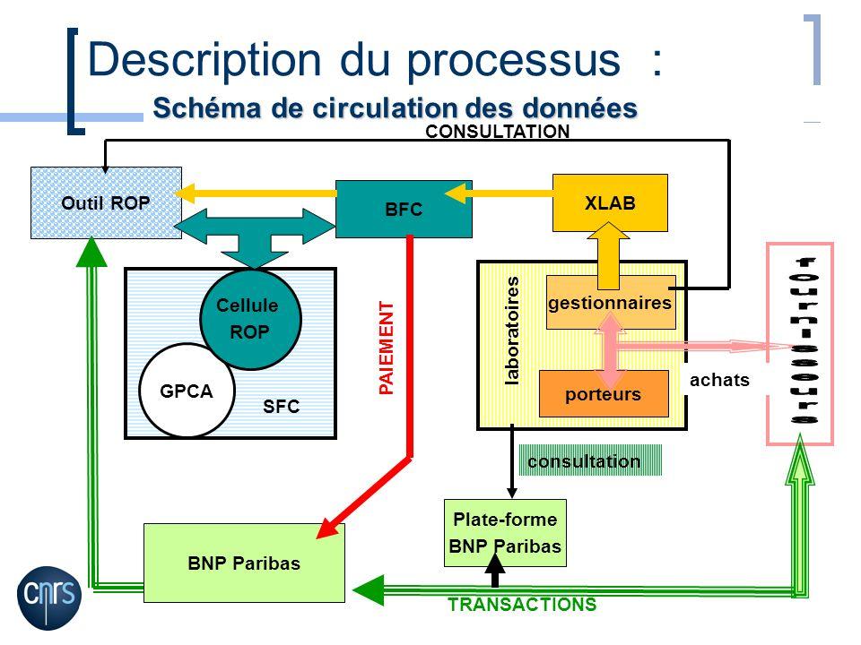 BNP Paribas Plate-forme BNP Paribas Outil ROP GPCA Cellule ROP SFC laboratoires gestionnaires porteurs XLAB BFC achats Schéma de circulation des donné