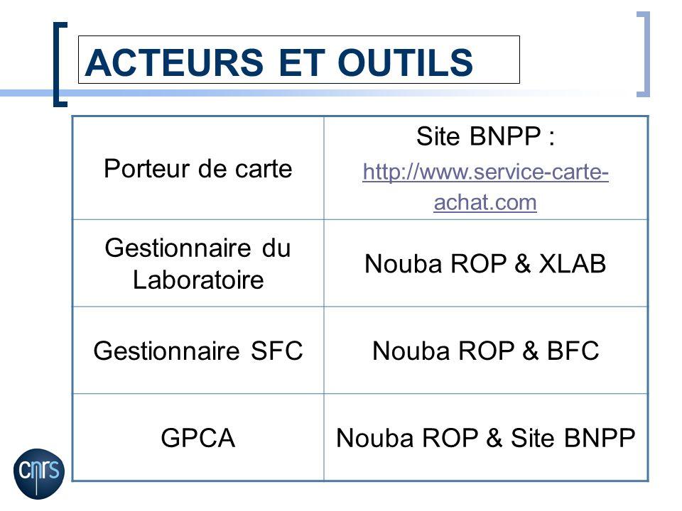 ACTEURS ET OUTILS Porteur de carte Site BNPP : http://www.service-carte- achat.com Gestionnaire du Laboratoire Nouba ROP & XLAB Gestionnaire SFCNouba
