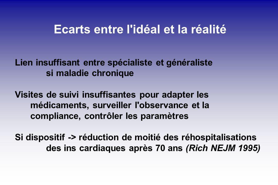 Ecarts entre l'idéal et la réalité Lien insuffisant entre spécialiste et généraliste si maladie chronique Visites de suivi insuffisantes pour adapter