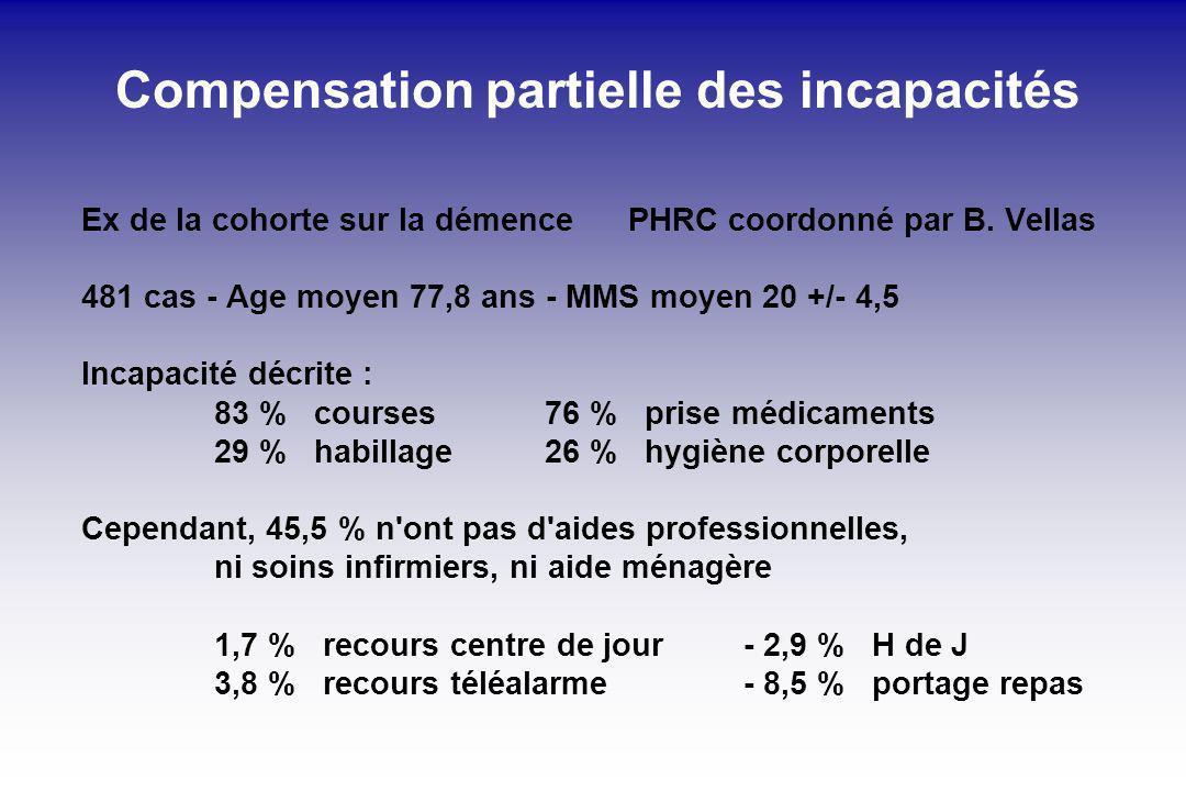 Compensation partielle des incapacités Ex de la cohorte sur la démence PHRC coordonné par B. Vellas 481 cas - Age moyen 77,8 ans - MMS moyen 20 +/- 4,
