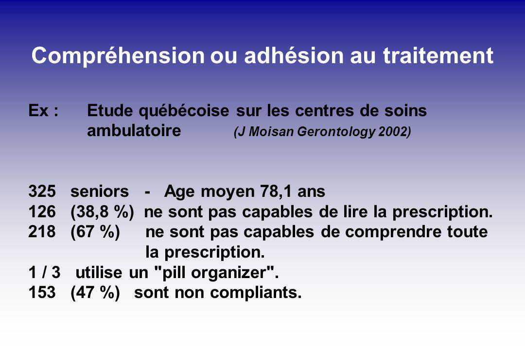 Compréhension ou adhésion au traitement Ex : Etude québécoise sur les centres de soins ambulatoire (J Moisan Gerontology 2002) 325 seniors - Age moyen 78,1 ans 126 (38,8 %) ne sont pas capables de lire la prescription.