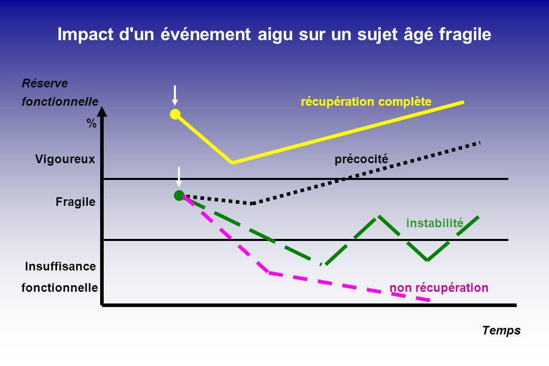 Impact d un événement aigu sur un sujet âgé fragile Réserve fonctionnelle récupération complète % Vigoureux précocité Fragile instabilité Insuffisance fonctionnelle non récupération Temps