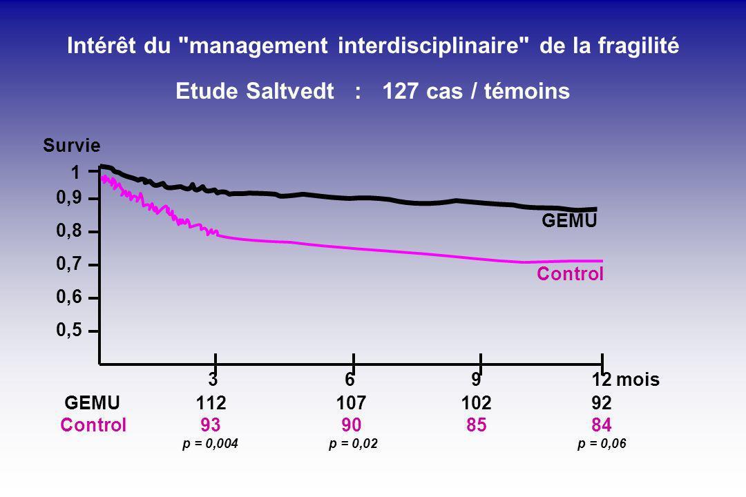 Intérêt du management interdisciplinaire de la fragilité Etude Saltvedt : 127 cas / témoins Survie 1 GEMU Control 3 6 9 12 mois GEMU112 107 102 92 Control 93 90 85 84 p = 0,004 p = 0,02 p = 0,06 0,9 0,8 0,7 0,6 0,5