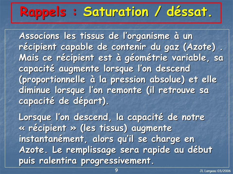 JL Largeau 03/2006 10 Rappels : Saturation / déssat.