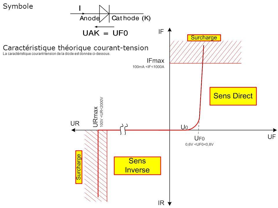 Symbole Caractéristique théorique courant-tension La caractéristique courant-tension de la diode est donnée ci-dessous.