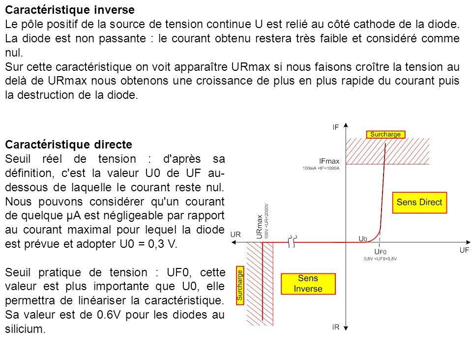 Caractéristique inverse Le pôle positif de la source de tension continue U est relié au côté cathode de la diode.