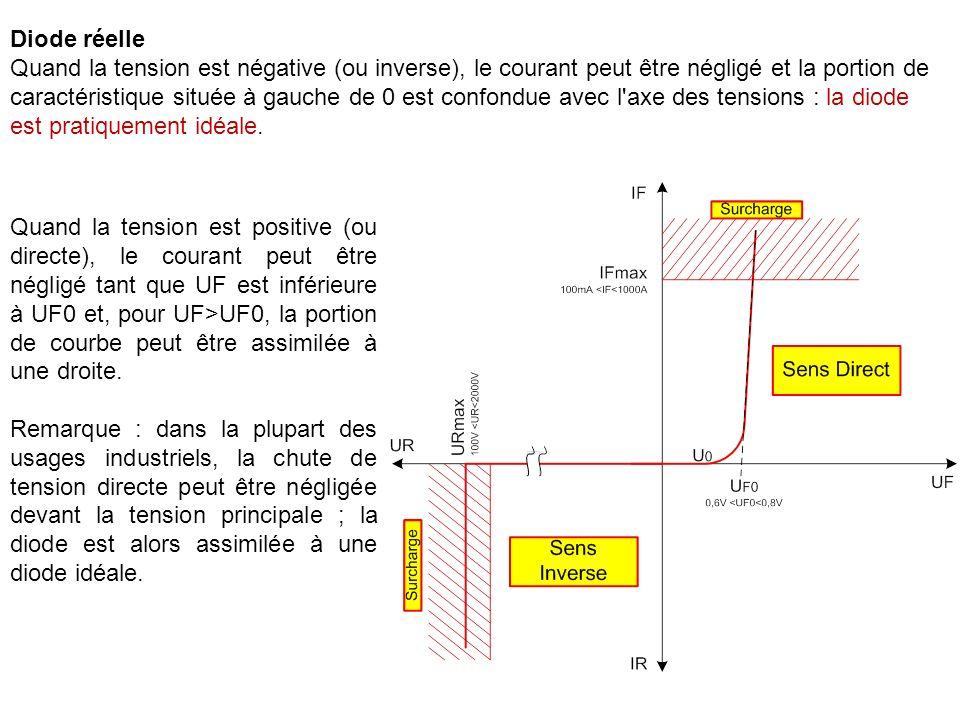 Diode réelle Quand la tension est négative (ou inverse), le courant peut être négligé et la portion de caractéristique située à gauche de 0 est confondue avec l axe des tensions : la diode est pratiquement idéale.