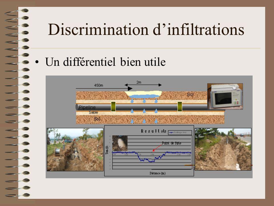 Discrimination dinfiltrations Un différentiel bien utile