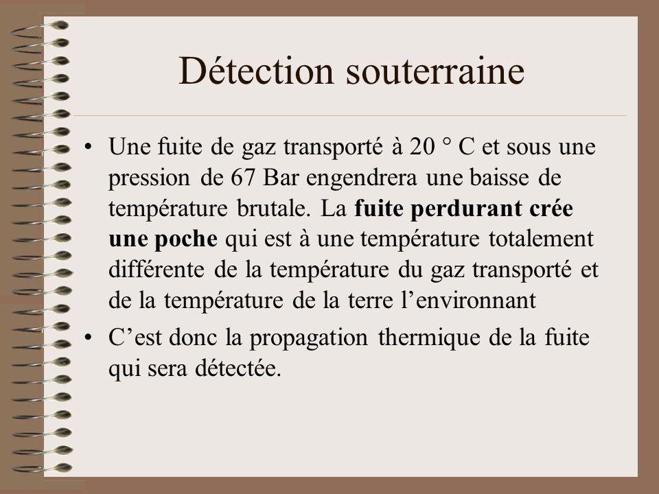 Détection souterraine Une fuite de gaz transporté à 20 ° C et sous une pression de 67 Bar engendrera une baisse de température brutale. La fuite perdu