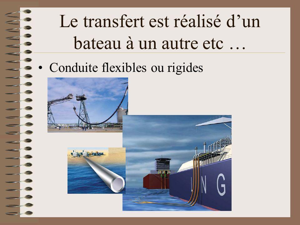 Le transfert est réalisé dun bateau à un autre etc … Conduite flexibles ou rigides