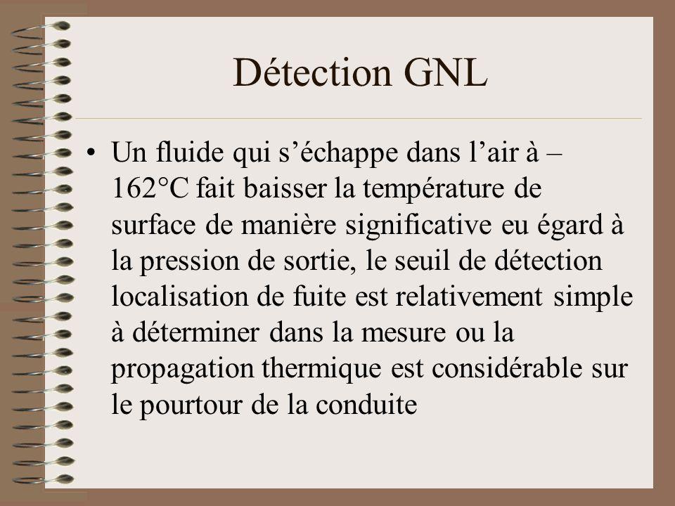 Détection GNL Un fluide qui séchappe dans lair à – 162°C fait baisser la température de surface de manière significative eu égard à la pression de sor