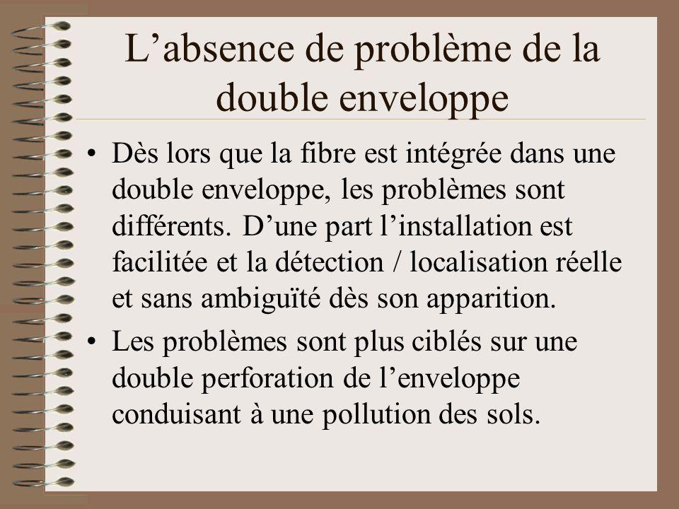 Labsence de problème de la double enveloppe Dès lors que la fibre est intégrée dans une double enveloppe, les problèmes sont différents. Dune part lin