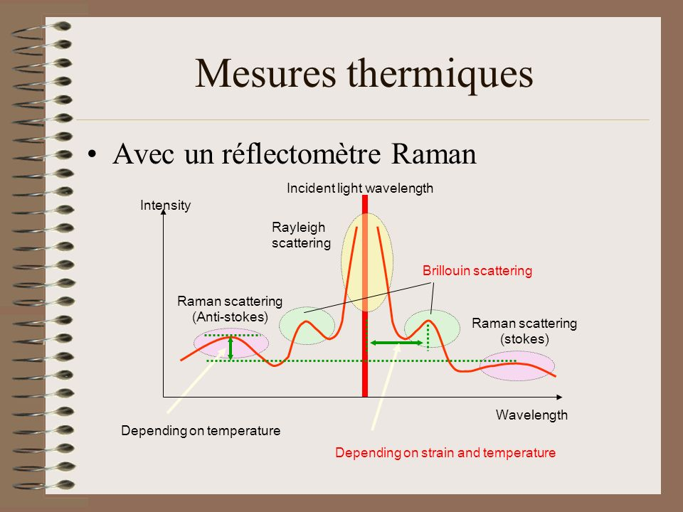 Mesures thermiques Avec un réflectomètre Raman Incident light wavelength Rayleigh scattering Brillouin scattering Raman scattering (Anti-stokes) Raman scattering (stokes) Wavelength Intensity Depending on temperature Depending on strain and temperature