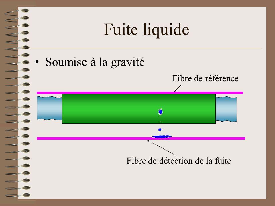Fuite liquide Soumise à la gravité Fibre de référence Fibre de détection de la fuite