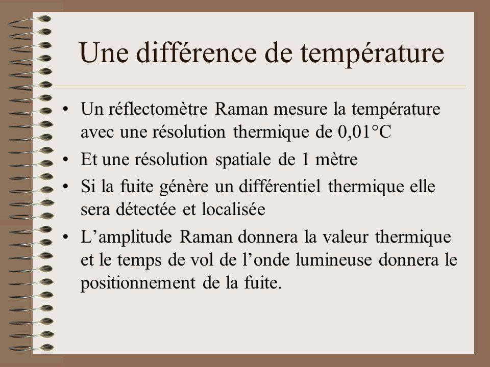 Une différence de température Un réflectomètre Raman mesure la température avec une résolution thermique de 0,01°C Et une résolution spatiale de 1 mèt