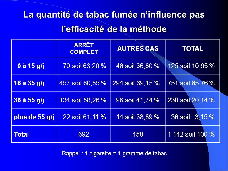 La quantité de tabac fumée ninfluence pas lefficacité de la méthode ARRÊT COMPLET AUTRES CASTOTAL 0 à 15 g/j 79 soit 63,20 % 46 soit 36,80 %125 soit 10,95 % 16 à 35 g/j457 soit 60,85 %294 soit 39,15 %751 soit 65,76 % 36 à 55 g/j134 soit 58,26 % 96 soit 41,74 %230 soit 20,14 % plus de 55 g/j 22 soit 61,11 % 14 soit 38,89 % 36 soit 3,15 % Total6924581 142 soit 100 % Rappel : 1 cigarette = 1 gramme de tabac