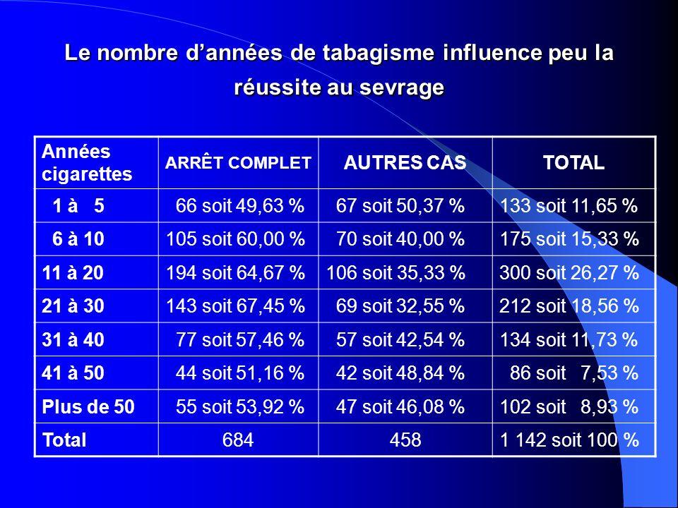 Le nombre dannées de tabagisme influence peu la réussite au sevrage Années cigarettes ARRÊT COMPLET AUTRES CASTOTAL 1 à 5 66 soit 49,63 % 67 soit 50,37 %133 soit 11,65 % 6 à 10105 soit 60,00 % 70 soit 40,00 %175 soit 15,33 % 11 à 20194 soit 64,67 %106 soit 35,33 %300 soit 26,27 % 21 à 30143 soit 67,45 % 69 soit 32,55 %212 soit 18,56 % 31 à 40 77 soit 57,46 % 57 soit 42,54 %134 soit 11,73 % 41 à 50 44 soit 51,16 % 42 soit 48,84 % 86 soit 7,53 % Plus de 50 55 soit 53,92 % 47 soit 46,08 %102 soit 8,93 % Total6844581 142 soit 100 %