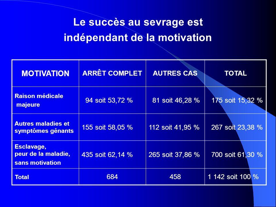 Le succès au sevrage est indépendant de la motivation MOTIVATION ARRÊT COMPLETAUTRES CASTOTAL Raison médicale majeure 94 soit 53,72 % 81 soit 46,28 % 175 soit 15,32 % Autres maladies et symptômes gênants 155 soit 58,05 %112 soit 41,95 % 267 soit 23,38 % Esclavage, peur de la maladie, sans motivation 435 soit 62,14 %265 soit 37,86 % 700 soit 61,30 % Total 6844581 142 soit 100 %