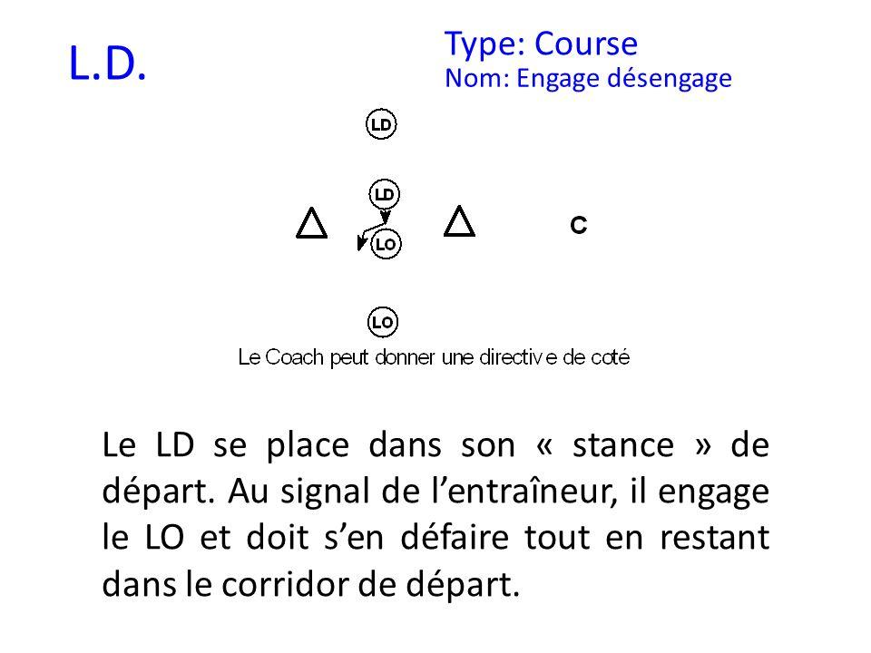 L.D. Type: Course Nom: Engage désengage Le LD se place dans son « stance » de départ. Au signal de lentraîneur, il engage le LO et doit sen défaire to
