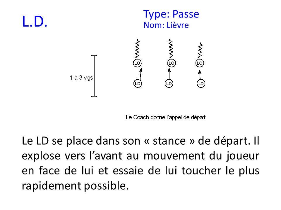 L.D. Type: Passe Nom: Lièvre Le LD se place dans son « stance » de départ. Il explose vers lavant au mouvement du joueur en face de lui et essaie de l
