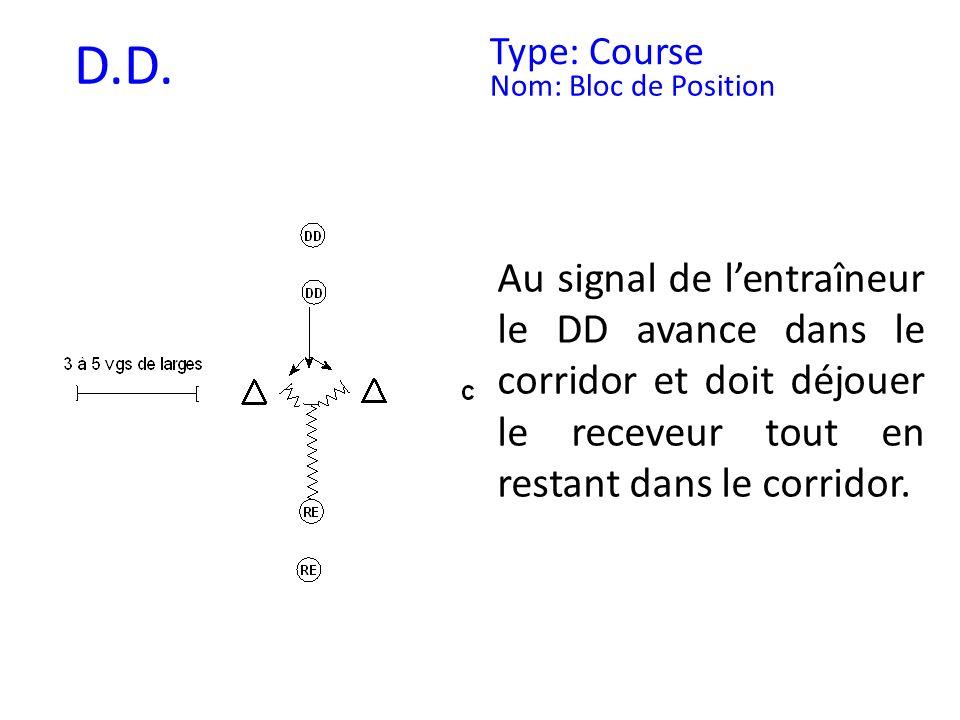 D.D. Type: Course Nom: Bloc de Position Au signal de lentraîneur le DD avance dans le corridor et doit déjouer le receveur tout en restant dans le cor
