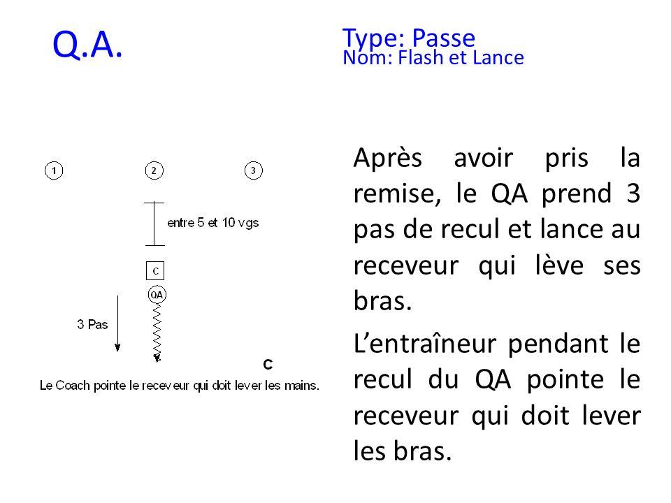 Q.A. Type: Passe Nom: Flash et Lance Après avoir pris la remise, le QA prend 3 pas de recul et lance au receveur qui lève ses bras. Lentraîneur pendan